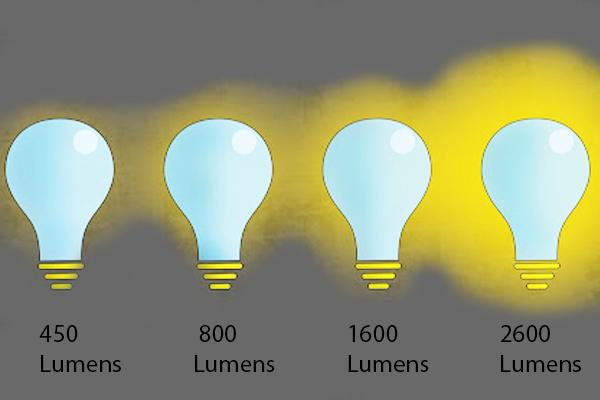 Sự khác biệt trong chiếu sáng dựa trên thông số Quang thông