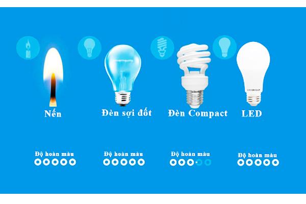 Ngoài ra, khả năng hoàn màu của đèn Led cũng lớn hơn đèn compact
