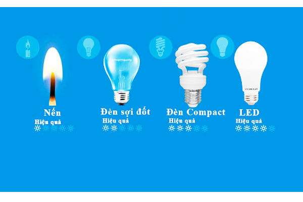 So sánh hiệu quả của đèn Led dùng trong đèn năng lượng mặt trời và các loại đèn khác