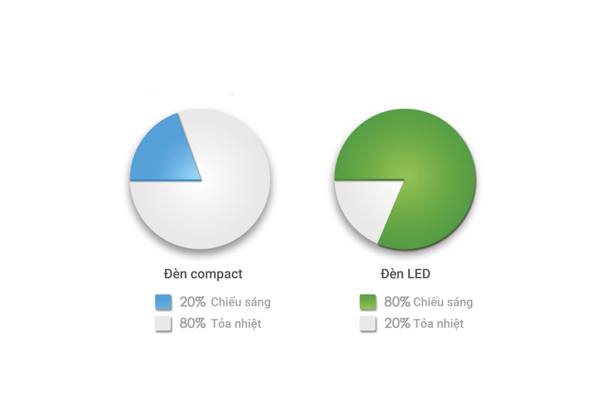 Biểu đồ so sánh đèn Compact và đèn Led